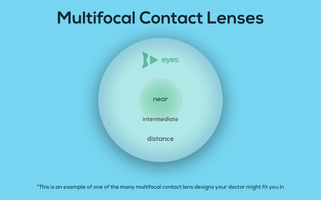 Multifocal contact lenses are a great way for people with presbyopia to see clear at all distances!