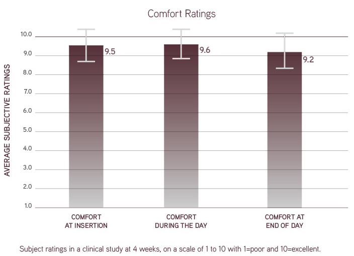 Dailies Total1® Water Gradient Contact Lenses comfort ratings