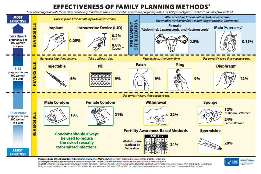Effectiveness of family planning methods (CDC).
