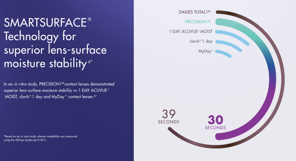 SmartSurface Technology lens-surface moisture stability